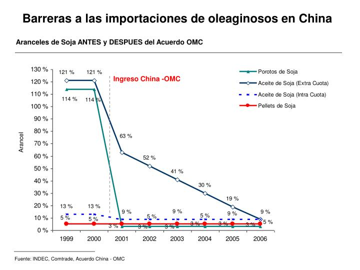 Fuente: INDEC, Comtrade, Acuerdo China - OMC