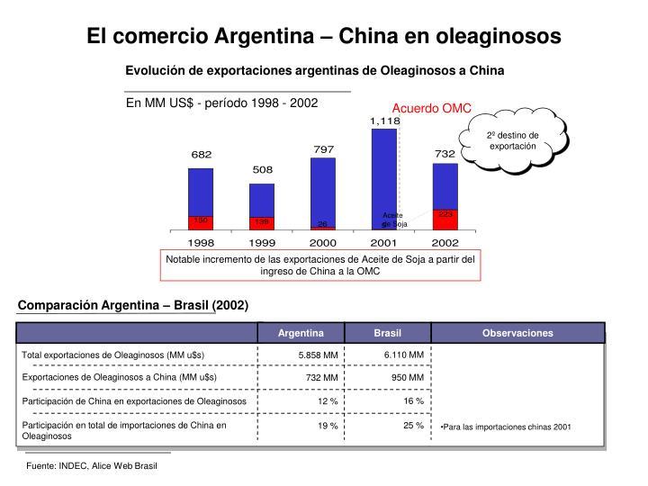 Fuente: INDEC, Alice Web Brasil