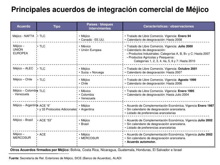 Fuente: Secretaría de Rel. Exteriores de Méjico, SICE (Banco de Acuerdos), ALADI