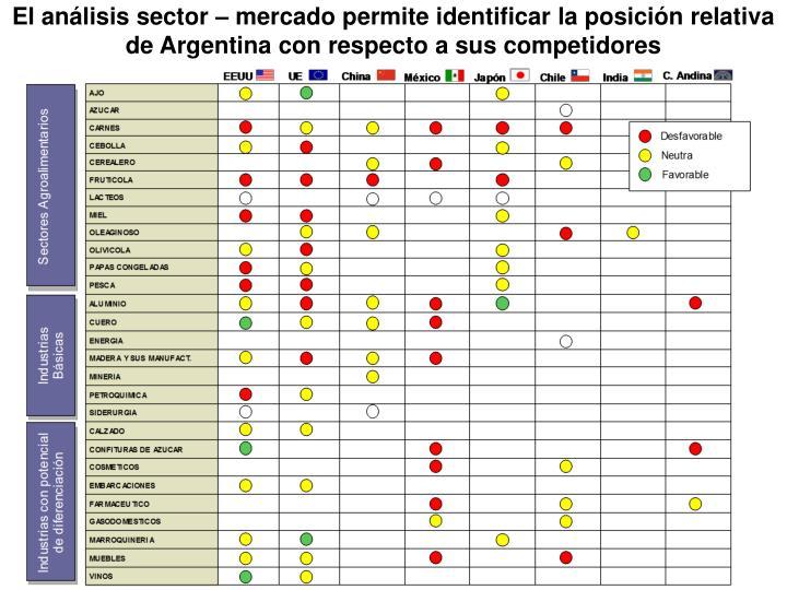 El análisis sector – mercado permite identificar la posición relativa de Argentina con respecto a sus competidores