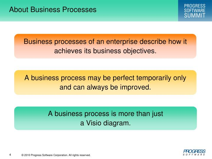 About Business Processes