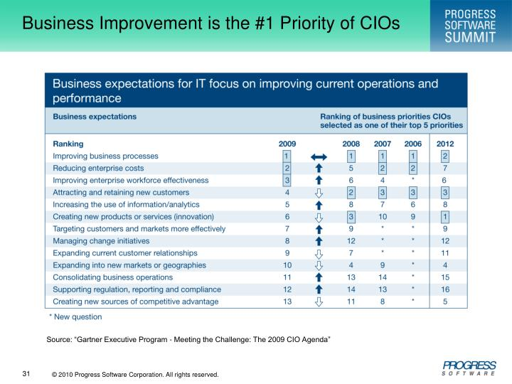 Business Improvement is the #1 Priority of CIOs