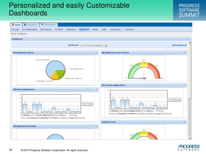 Personalized and easily Customizable Dashboards
