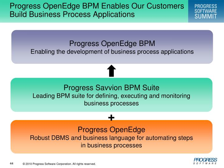 Progress OpenEdge BPM Enables Our Customers Build Business Process Applications