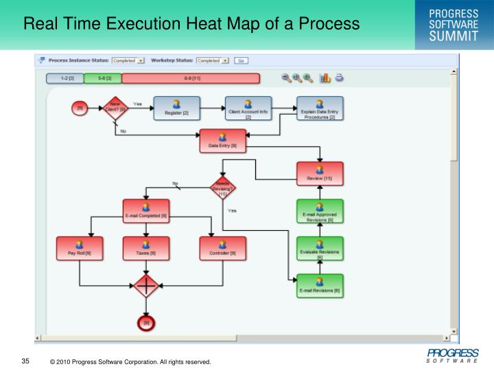 Real Time Execution Heat Map of a Process