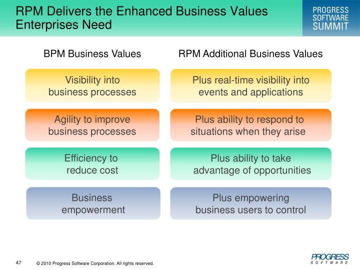 RPM Delivers the Enhanced Business Values Enterprises Need