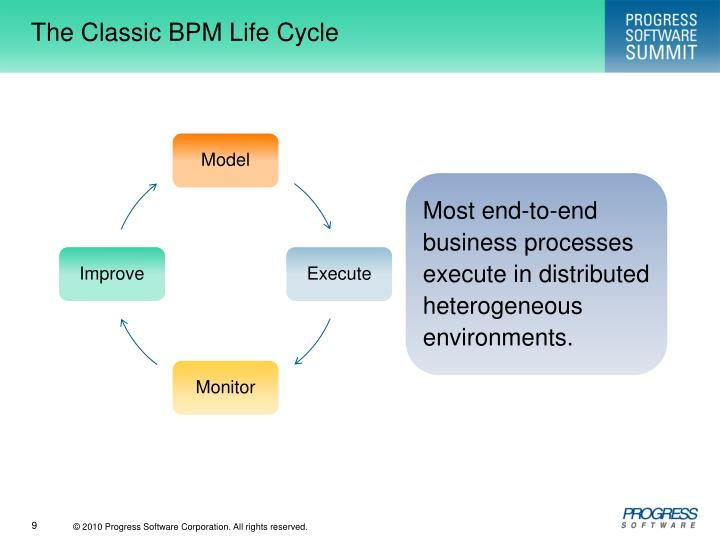 The Classic BPM Life Cycle