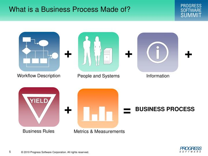 What is a Business Process Made of?
