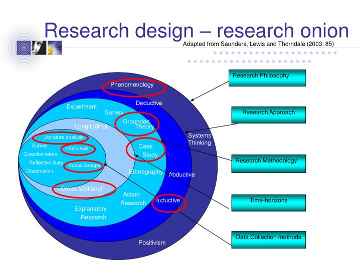 Research design – research onion