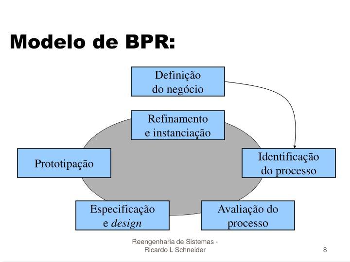 Modelo de BPR: