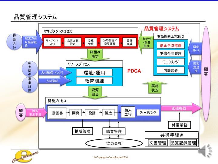 品質管理システム