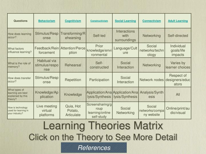 Learning theories matrix click on the theory to see more detail