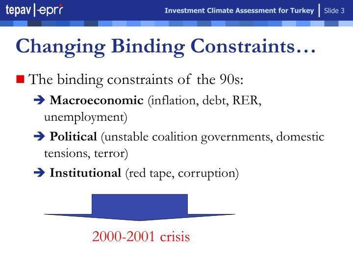 Changing binding constraints