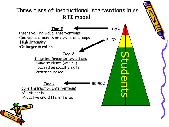 instructional interventions Instructional interventions that have proven to be successful with low-achieving students program descriptions disclaimers: 1 recommendation of instructional interventions with a proven track record is not intended as a guarantee that the program will be successful as implemented in a particular school.