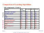 comparison of learning algorithms