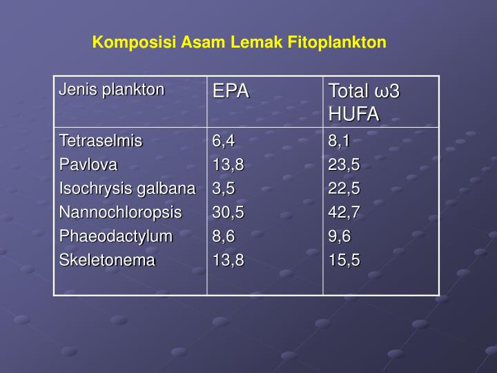 Komposisi Asam Lemak Fitoplankton