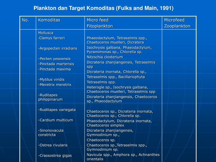 Plankton dan Target Komoditas (Fulks and Main, 1991)