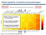 global regulation of networks across phenotypes1