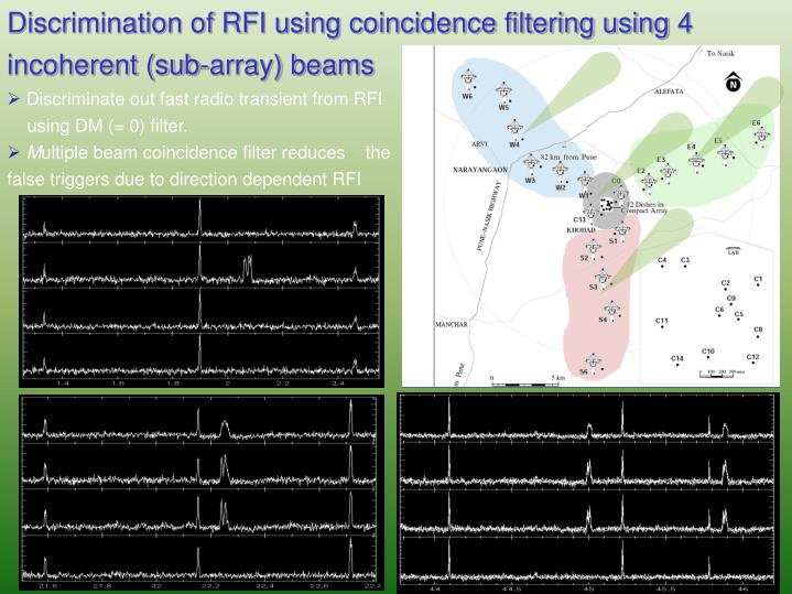 Discrimination of RFI using coincidence filtering using 4 incoherent (sub-array) beams