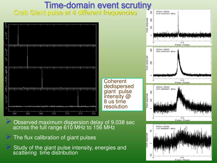 Time-domain event scrutiny