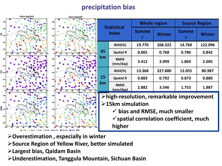 precipitation bias