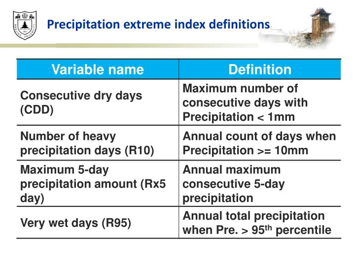 Precipitation extreme index definitions