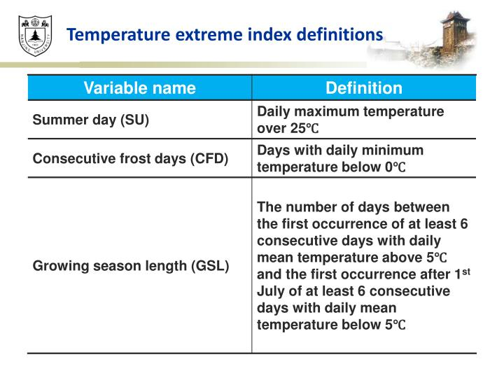 Temperature extreme index definitions