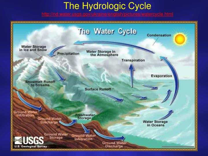 the hydrologic cycle http nd water usgs gov ukraine english pictures watercycle html n.