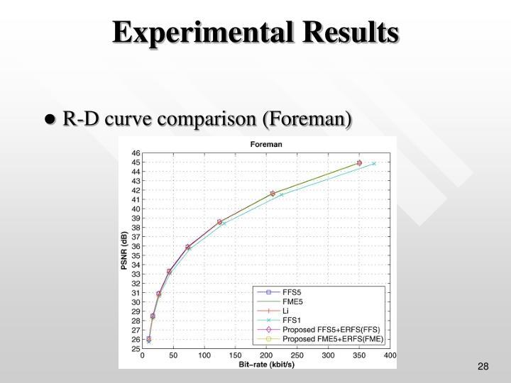 R-D curve comparison (Foreman)