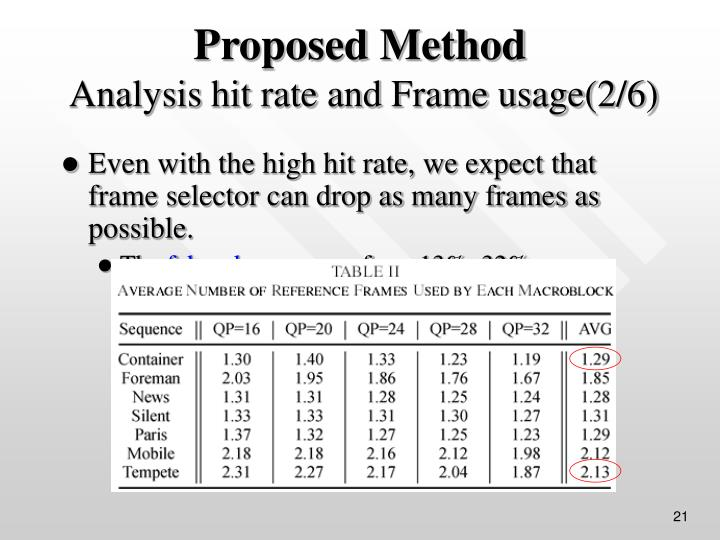 Even with the high hit rate, we expect that frame selector can drop as many frames as possible.