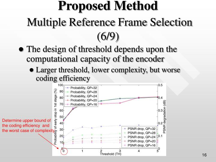 The design of threshold depends upon the computational capacity of the encoder