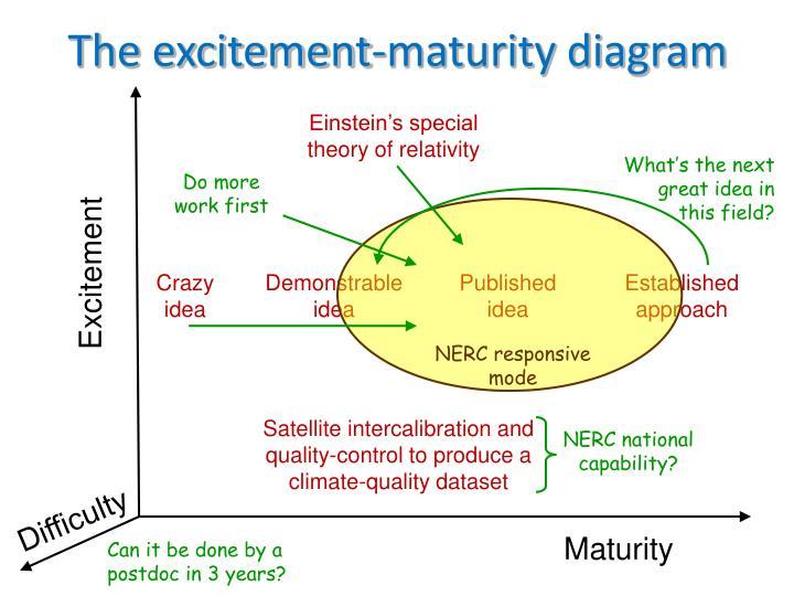 The excitement maturity diagram