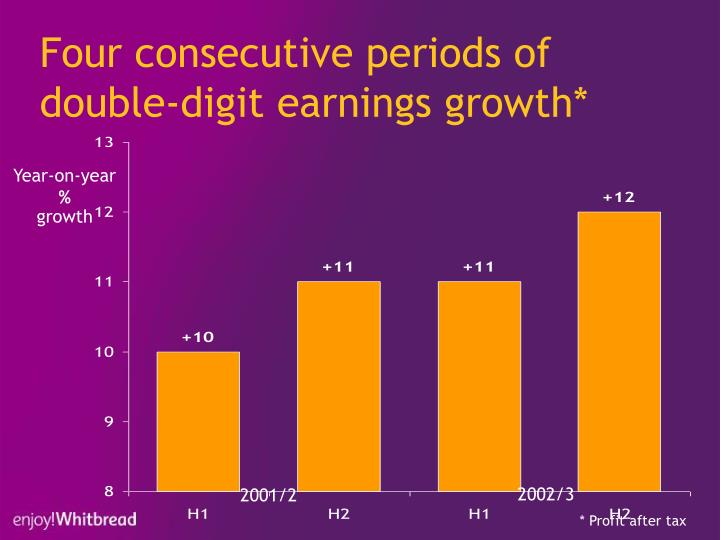 Four consecutive periods of double digit earnings growth