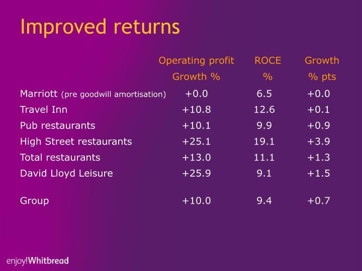Improved returns