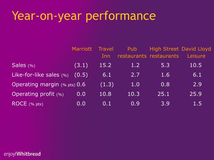 Year-on-year performance