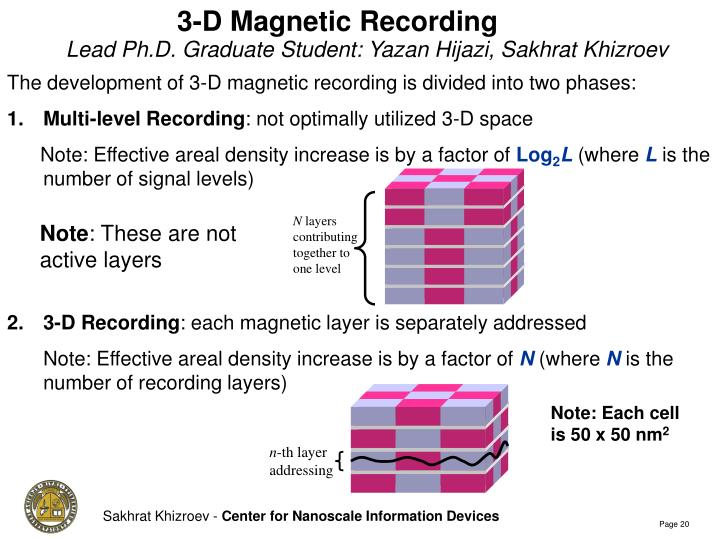 3-D Magnetic Recording