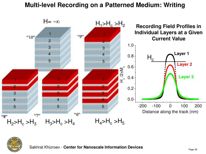 Multi-level Recording on a Patterned Medium: Writing