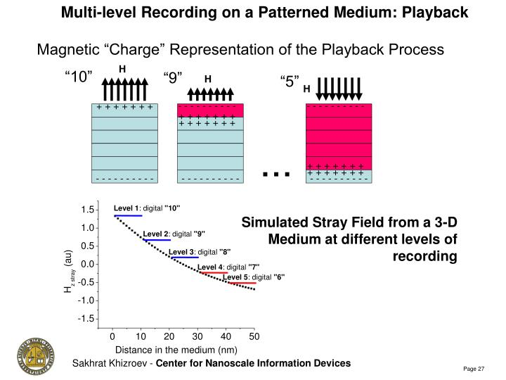 Multi-level Recording on a Patterned Medium: Playback