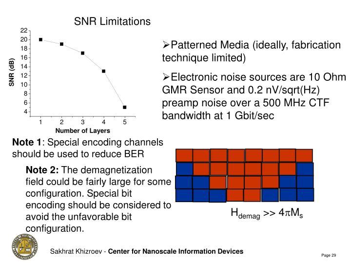 SNR Limitations