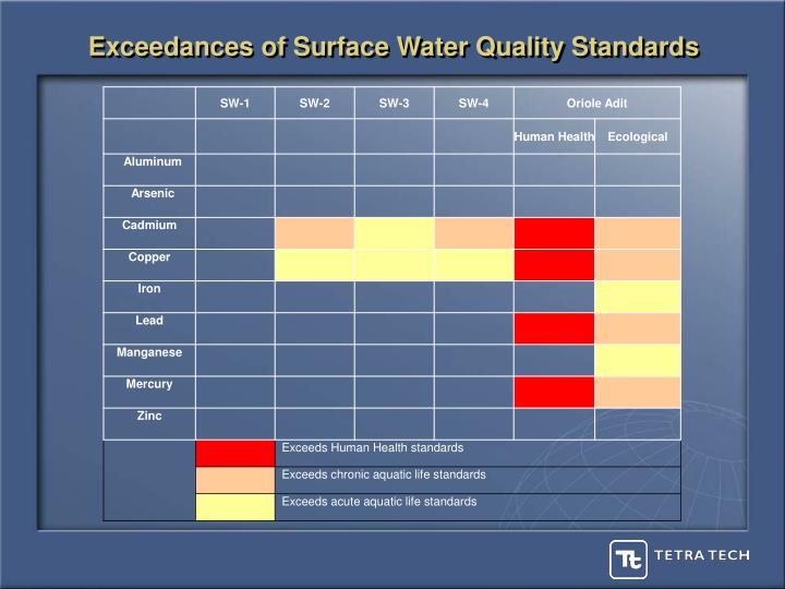 Exceedances of Surface Water Quality Standards