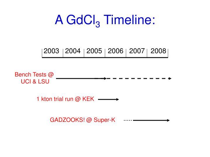 A GdCl
