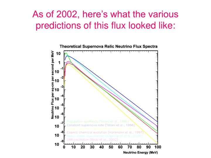 As of 2002, here's what the various predictions of this flux looked like: