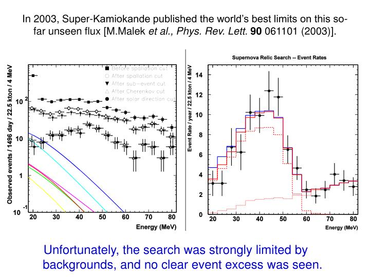 In 2003, Super-Kamiokande published the world's best limits on this so-far unseen flux [M.Malek