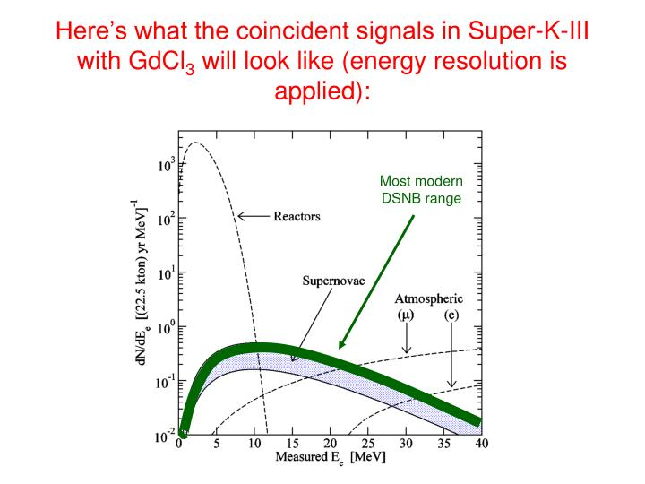 Here's what the coincident signals in Super-K-III  with GdCl