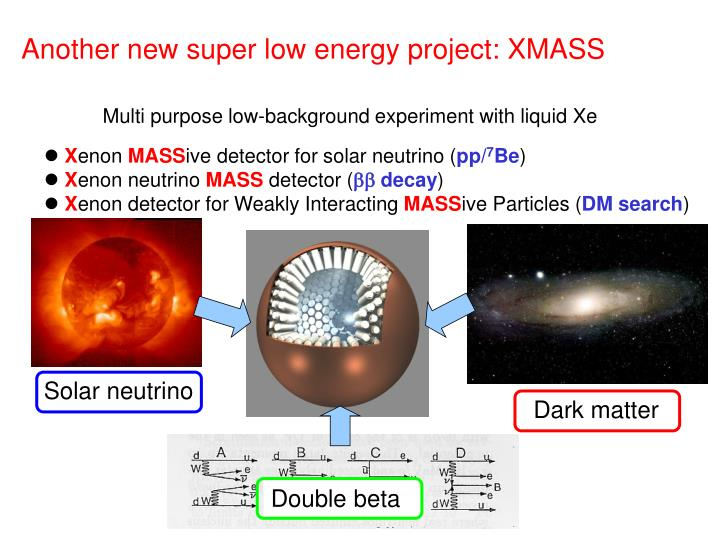 Solar neutrino