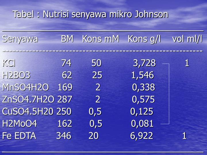 Tabel : Nutrisi senyawa mikro Johnson