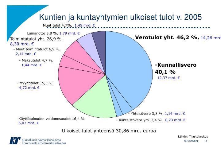 Kuntien ja kuntayhtymien ulkoiset tulot v. 2005