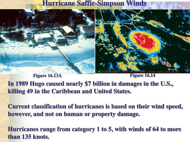 Hurricane Saffir-Simpson Winds