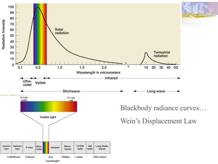 Blackbody radiance curves…