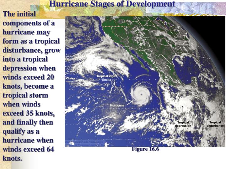Hurricane Stages of Development